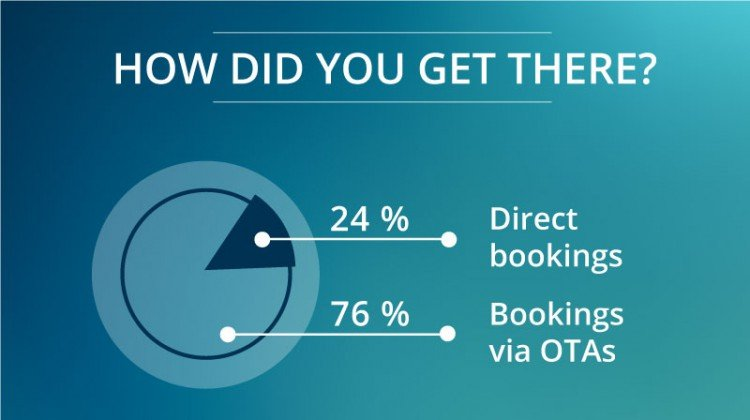 OTAs taking most of your bookings